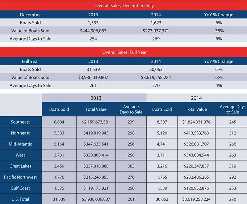Brokerage Boat Sales