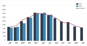 boat sales graph