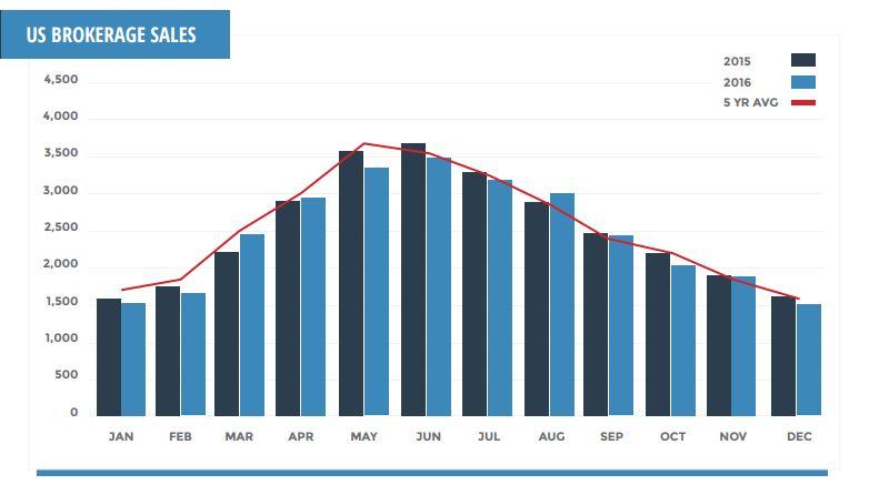 U.S. Brokerage Sales