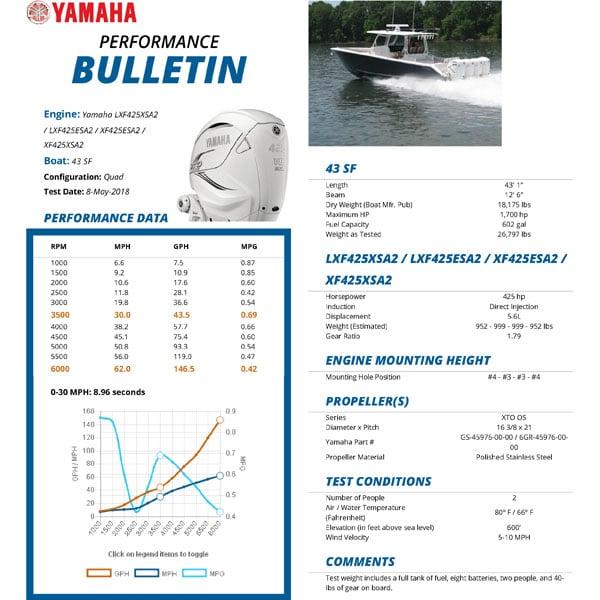 Jupiter 43 SF Quad Yamaha F425 Performance Bulletin